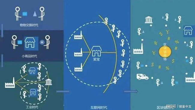 """区块链技术狂欢中的""""革命性""""  第5张 区块链技术狂欢中的""""革命性"""" 币圈信息"""
