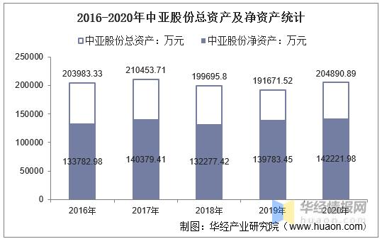 2016-2020年中亚股份总资产、总负债、营业收入、营业成本及净利润统计aln