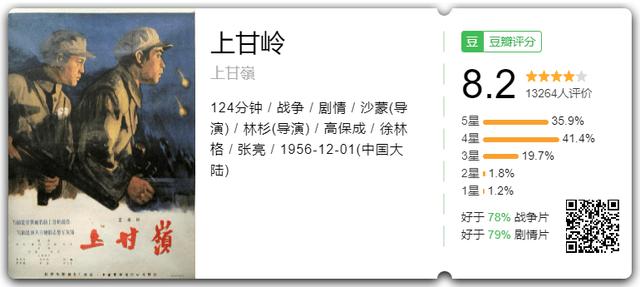 豆瓣8.2分,《长津湖》《狙击手》能超越65年前的抗美援朝电影吗?