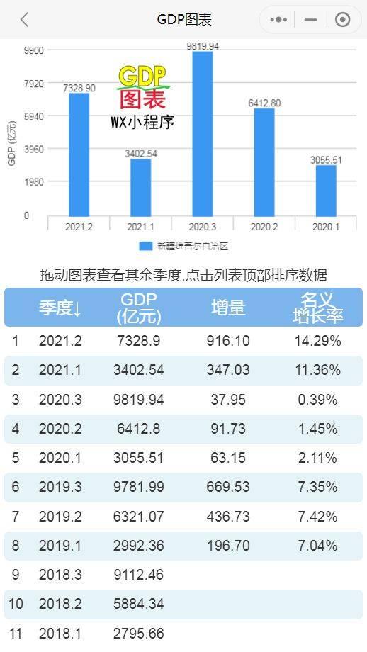 新疆历年的GDP值_中国历年gdp数据图解 中国历年gdp增长率及人均GDP 1978年 2016年