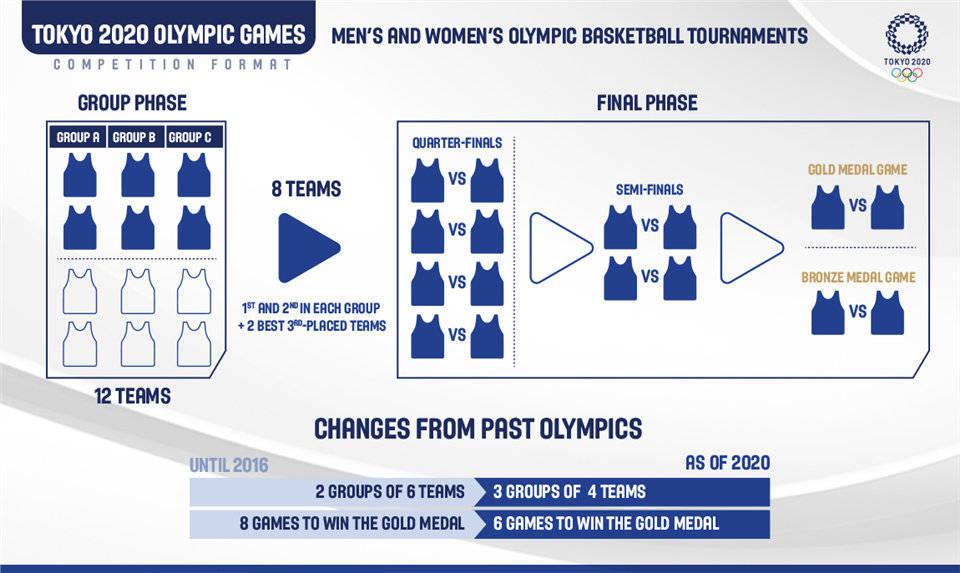 奥运篮球赛制:小组前二+两支第三名出线 八强重新抽签_球会体育官网