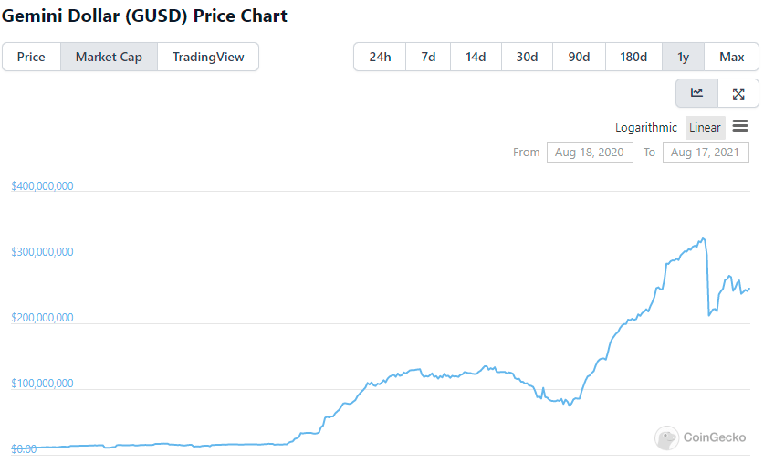 稳定币市值增速放缓,牛市还能继续吗?  第9张 稳定币市值增速放缓,牛市还能继续吗? 币圈信息