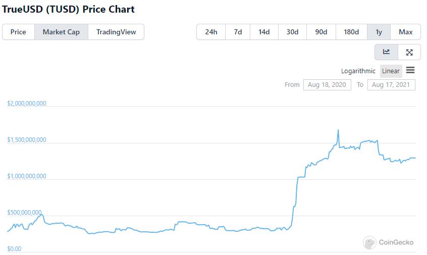 稳定币市值增速放缓,牛市还能继续吗?  第7张 稳定币市值增速放缓,牛市还能继续吗? 币圈信息