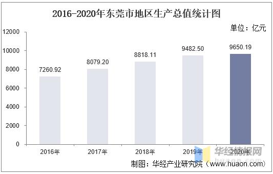 东莞2020gdp_2016-2020年东莞市地区生产总值、产业结构及人均GDP统计