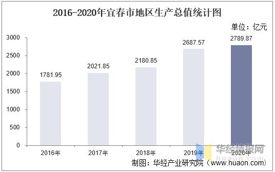 2021年宜春市各县gdp_2021年一季度宜春市GDP同比增长18.4%(图)