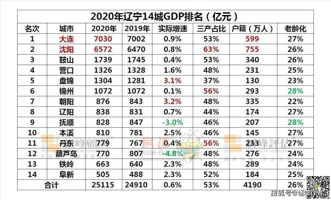 2021年中国gdp排名省份_七普 后结合各省市第一季度GDP情况,来看看今年一季度人均GDP