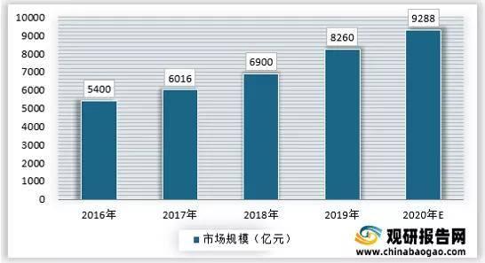 2021年中国安防行业分析报告-产业运营现状与发展前景预测