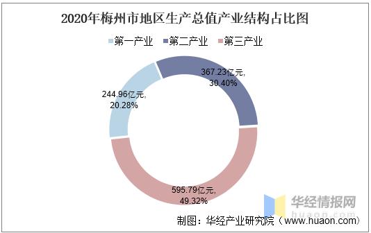 梅州的gdp_2016-2020年梅州市地区生产总值、产业结构及人均GDP统计
