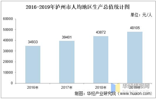 2020年泸州gdp_2016-2020年泸州市地区生产总值、产业结构及人均GDP统计