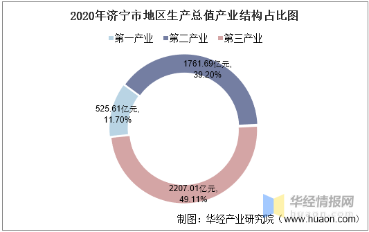 济宁2020年gdp会是多少_济宁2020年gdp全国第52名,关注济宁 声远论坛