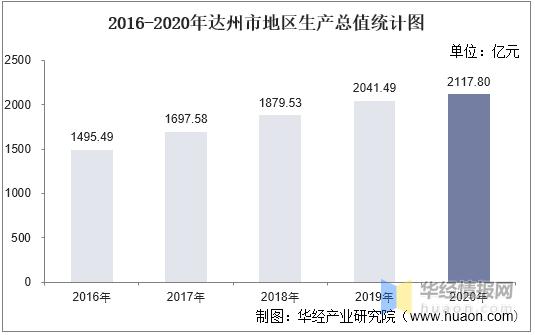 达州gdp_2016-2020年达州市地区生产总值、产业结构及人均GDP统计