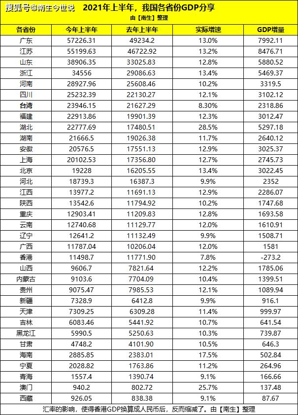 澳门gdp增长_上半年,澳门经济增长25.7%,GDP约940.2亿元,在全国排第33名