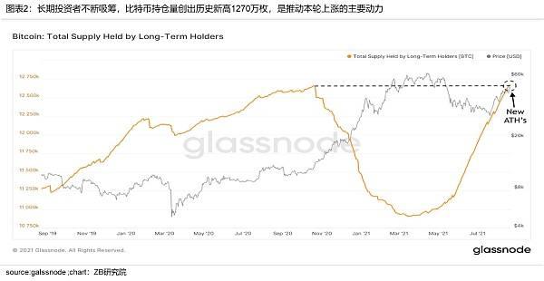 中币(ZB)分析:近期BTC上涨是由于投资者需求增加形成的供应冲击  第2张 中币(ZB)分析:近期BTC上涨是由于投资者需求增加形成的供应冲击 币圈信息
