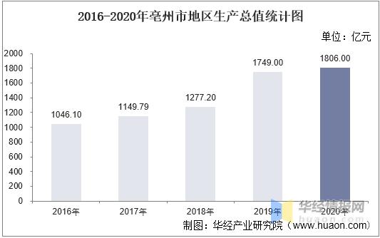2021亳州gdp_安徽亳州GDP五年跨越8个百亿台阶
