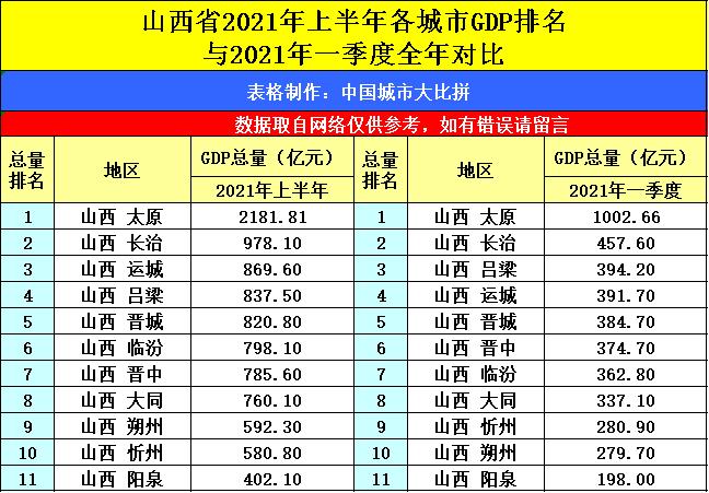 2021淮安gdp全国排名_山西太原与江苏淮安的2021年上半年GDP谁更高