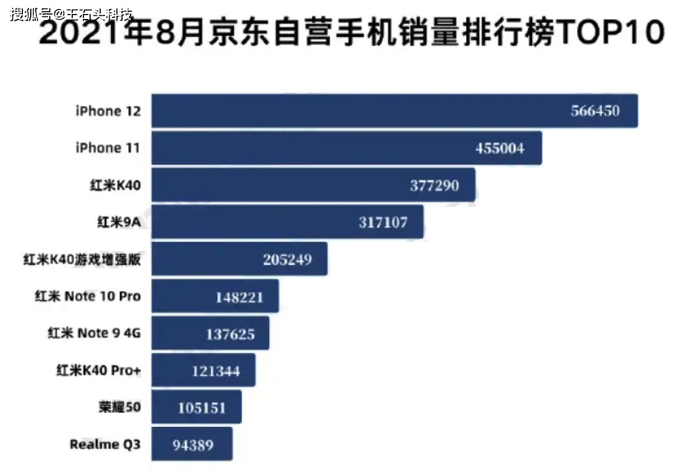 """手机销售排行榜前十名_最畅销手机前十名,国产厂商六款机型上榜,正式成为""""销量王""""!"""