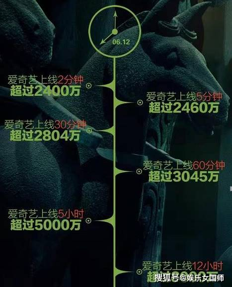 vps服务器《盗墓笔记》曾火到国外一度让cdn服务器是什么服务器崩溃播放率超36亿