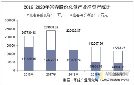 2016-2020年富春股份总资产、营业收入、营业成本、净利润及每股收益统计