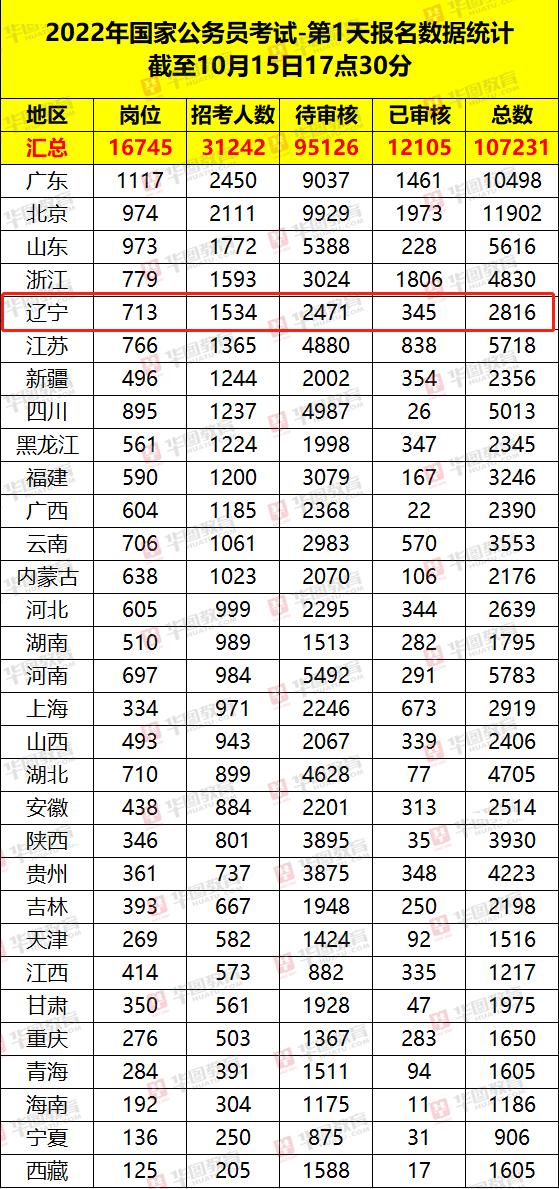 国考辽宁首日报名2816人!最高竞争比87:1