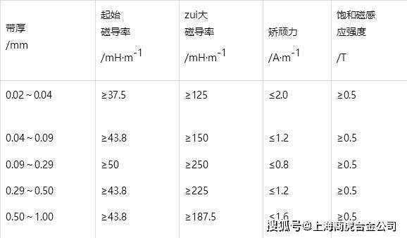1J87合金 1J87C电阻率 1J87C磁性能