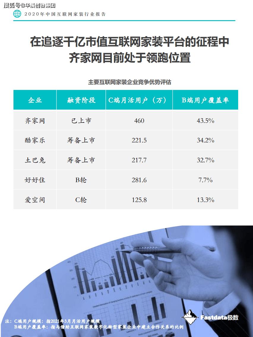 华晨创谷集团行业观察:节选《2020年中国互联网家装行业报告》-Fastdata极数