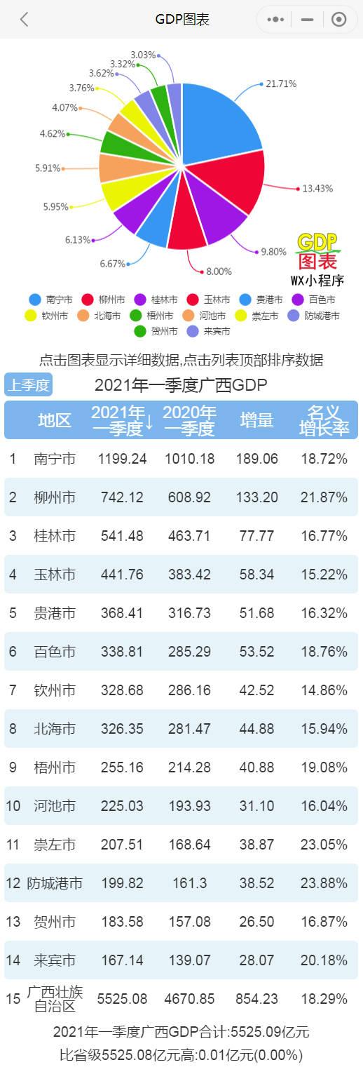 2021广西gdp排名_2021年上半年广西各市GDP南宁排名第一防城港名义增速最快