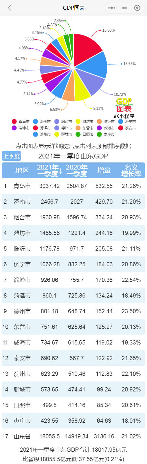 gdp排名2021世界排名_2021一季度城市GDP前10强公布:这个城市竟超过苏州排名第5!