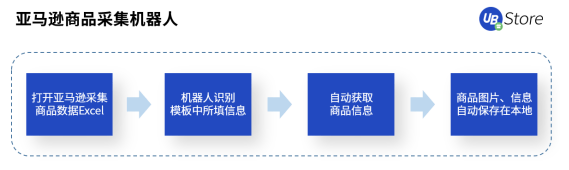 【跨境电商风口来袭!RPA助力商家弯道超车,抢占市场先机 】图3