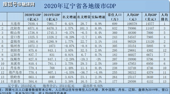 辽宁省gdp排名2021年_31省份一季度GDP排行,经济版图有新变化