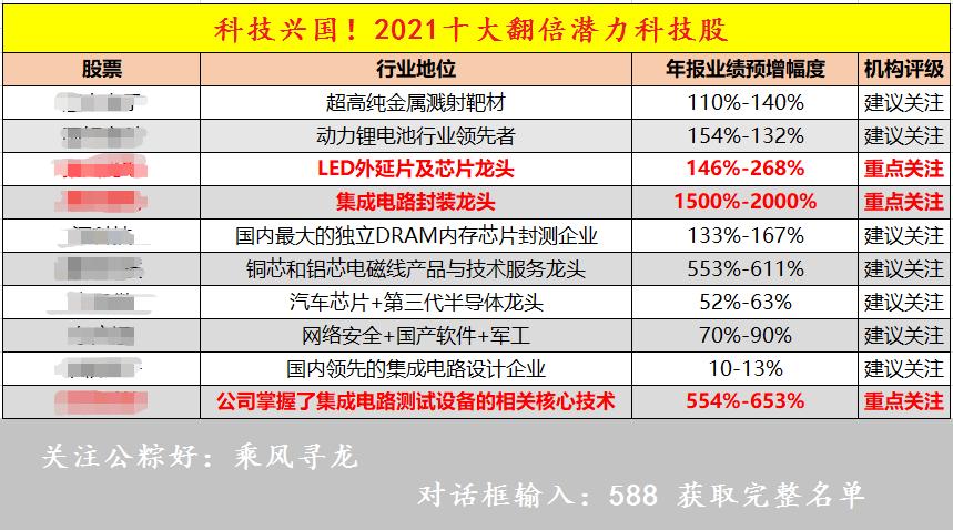 中国股市:A股缩量回升,下周大盘行情前瞻!