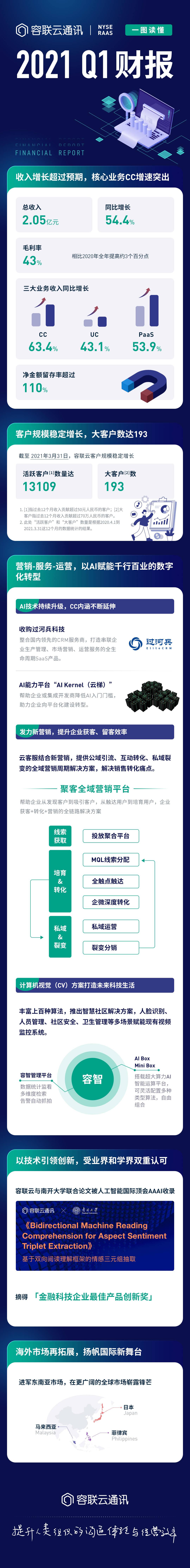 容联云发布2021年Q1财报,业绩超预期