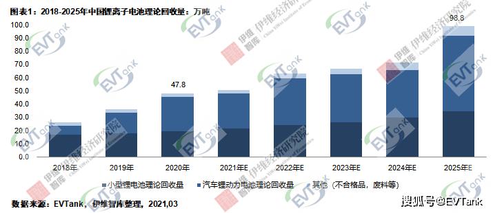 EVTank:2020年中国锂离子电池理论回收量47.8万吨,实际回收量不足一半