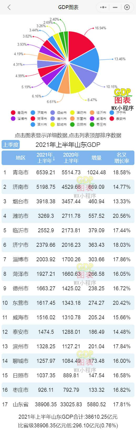 GDP青岛排名_长沙上半年实现GDP不足6400亿,在中国城市排名被无锡、青岛反超