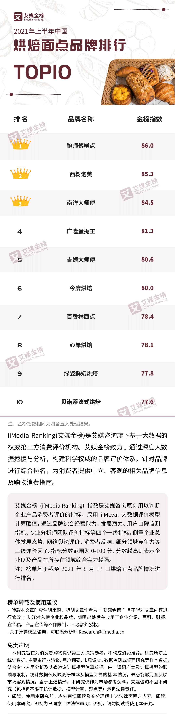 中国甜点排行榜_中国进口俄巧克力甜食排名上升至首位