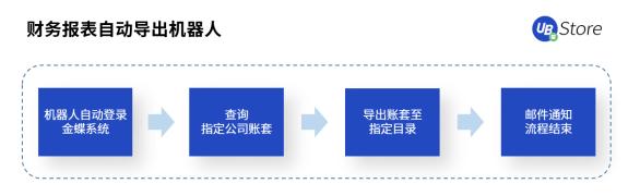 RPA时代,UB_Store为企业财务转型指明方向