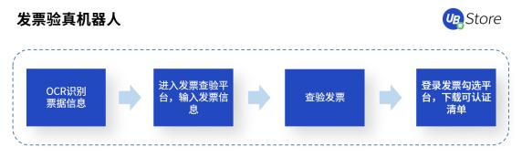 UB Store科普丨企业急需实施RPA机器人的4大部门_自动化