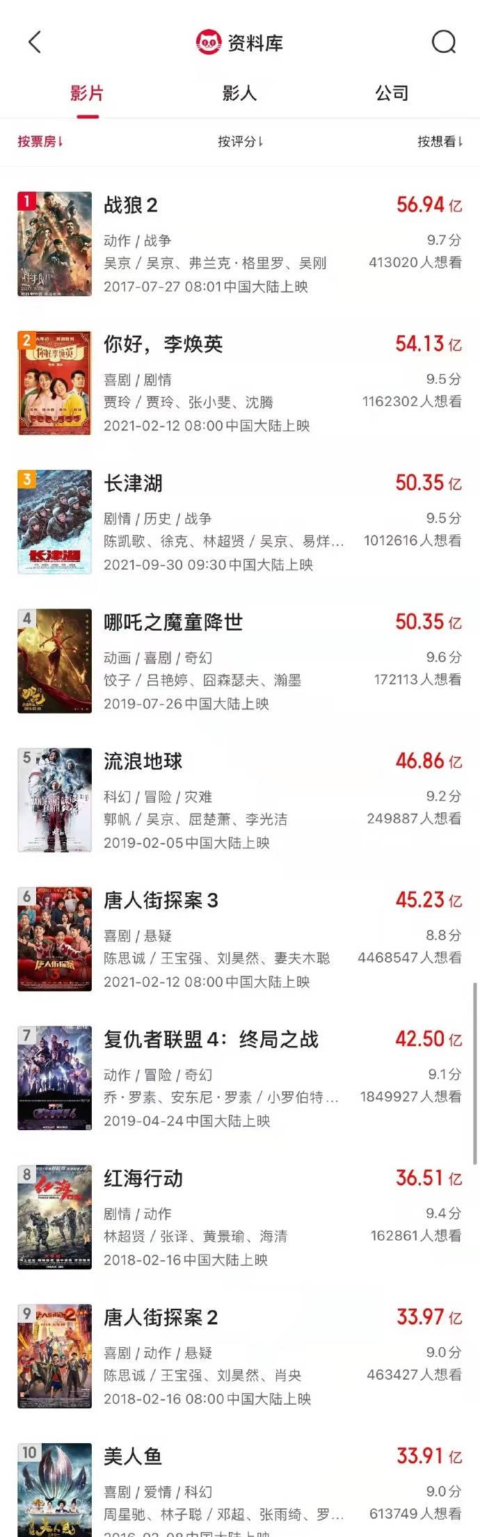 《长津湖》票房超《哪吒之魔童降世》  累计票房超50.35亿