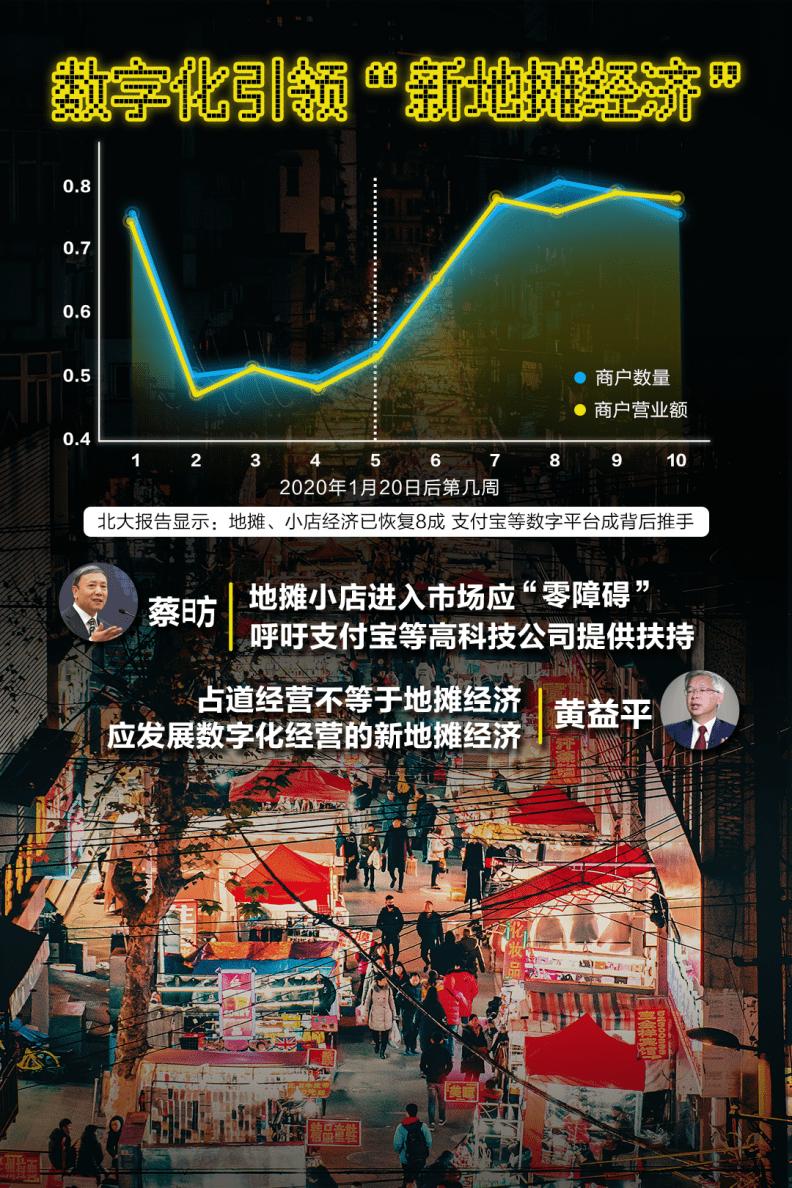 北大报告:地摊、小店经济已恢复8成 支付宝等数