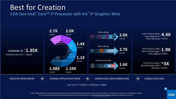 Intel 11代酷睿正式发布 近年来最大的一次飞跃的照片 - 19