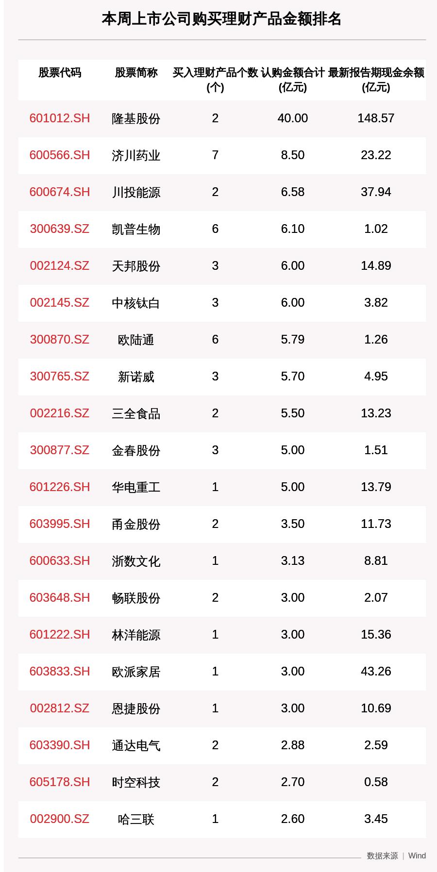 本周122家A股公司购买202.64亿元理财产品,隆基股份买入最多