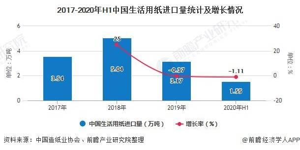 2020年H1中国生活用纸行业进出口现状分析 呈现出口额大于进口额局面