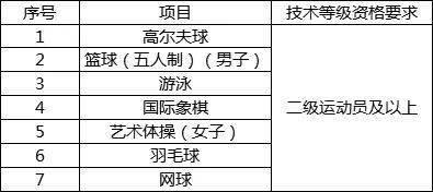 深大2021年运动训练专业招生简章公布,共7项目,3.1