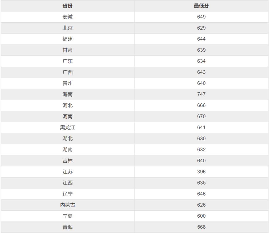36所强基高校特色及各省市入围分数线最全汇总!