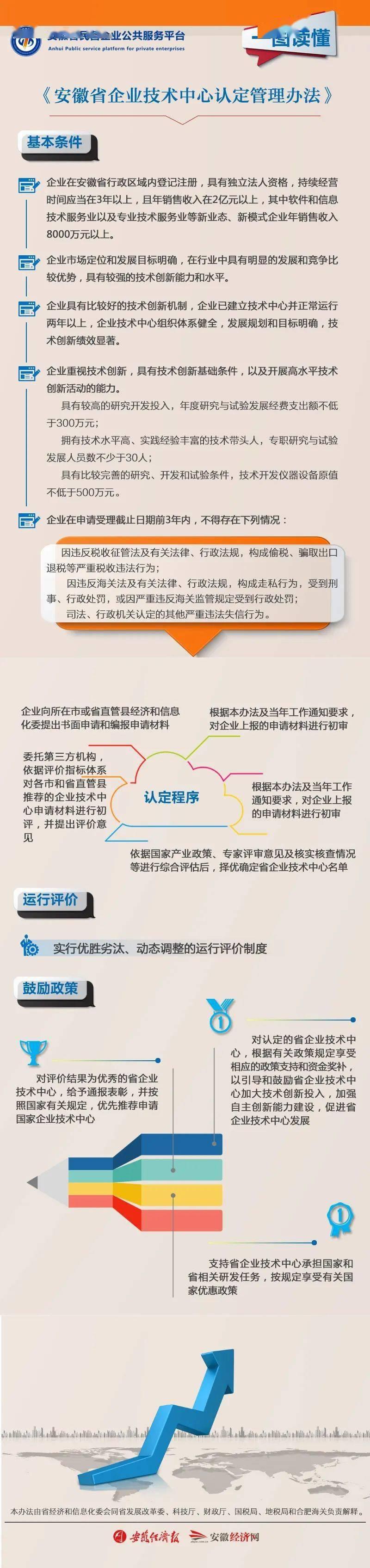 【政策图解】一图读懂《安徽省企业技术中心认定管理办法》
