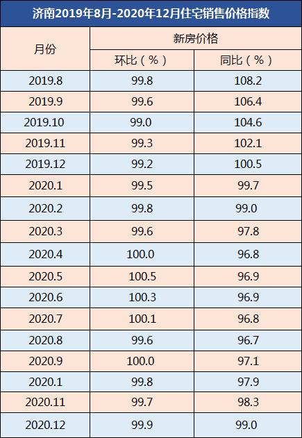 济南人口流入2020_济南人口净流入曲线图