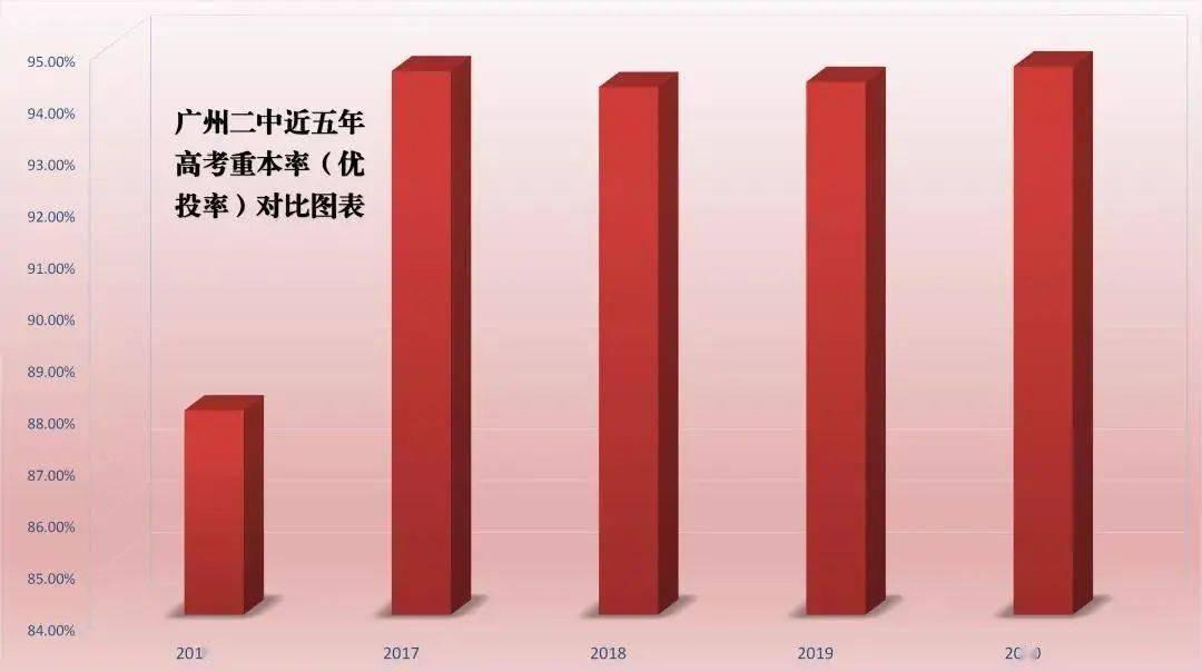 强势围观,广州多所重点中学官宣的高考重本率盘点