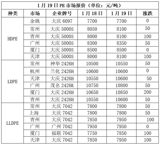 PP PE市场预测|春节前补货提前刺激现货需求