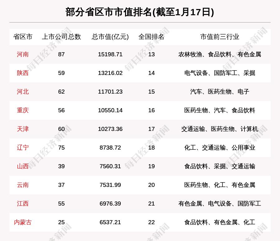 辽宁股市周刊:辽宁股票总市值上涨69.379亿元收购辽宁成大