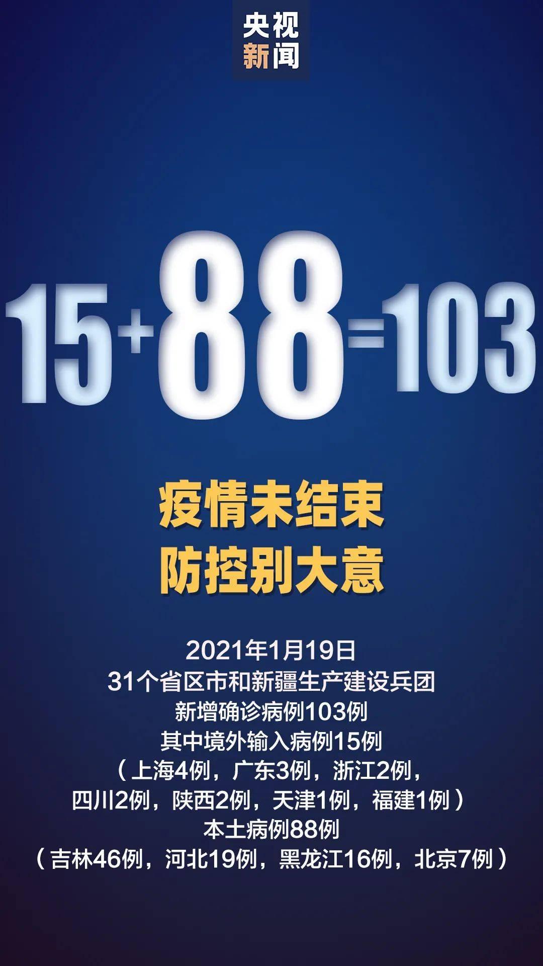 31省区市新增88例本土确诊,黑龙江绥化望奎县升为高风险地区!