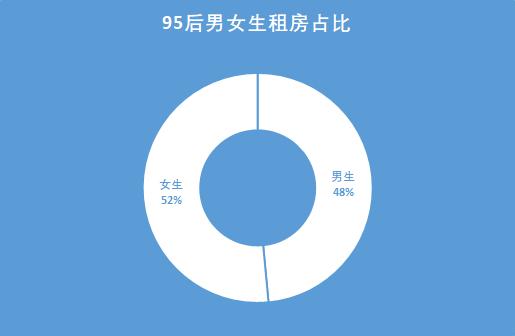 上海的95后女性,在很猛的租房